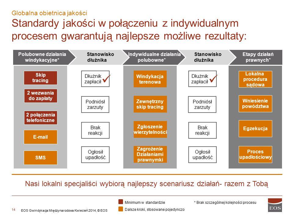 14 Etapy działań prawnych* Stanowisko dłużnika Indywidualne działania polubowne* Globalna obietnica jakości Standardy jakości w połączeniu z indywidua