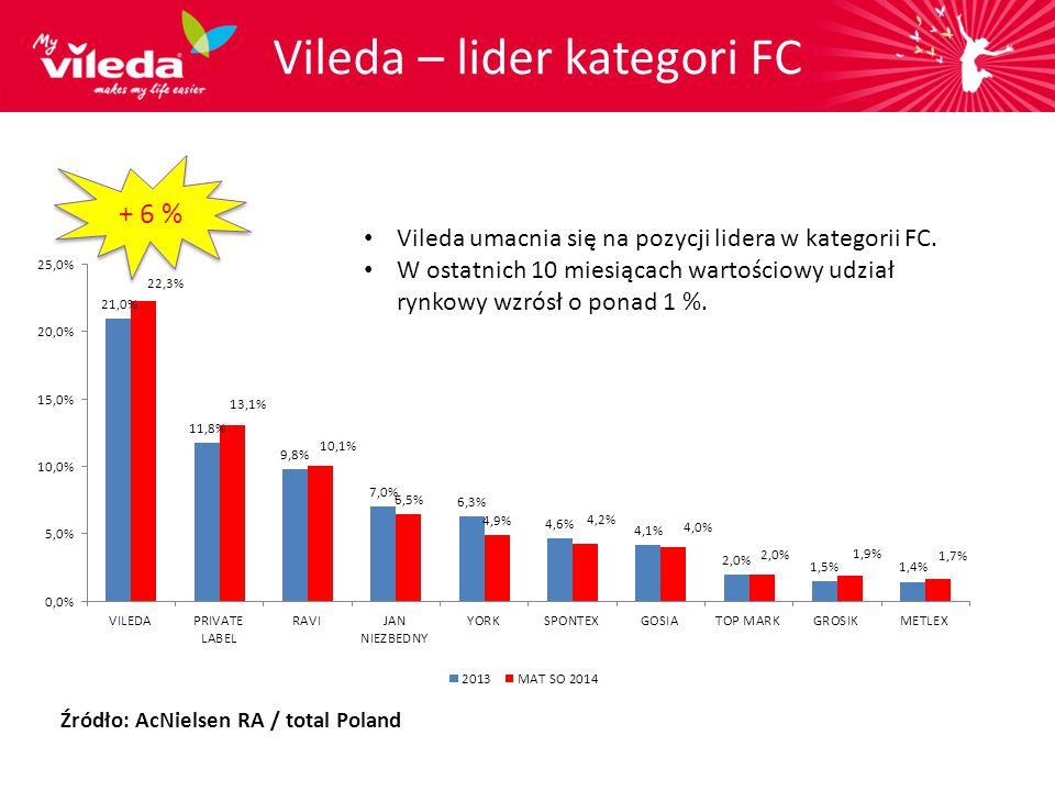 Vileda – lider kategori FC + 6 % Vileda umacnia się na pozycji lidera w kategorii FC. W ostatnich 10 miesiącach wartościowy udział rynkowy wzrósł o po