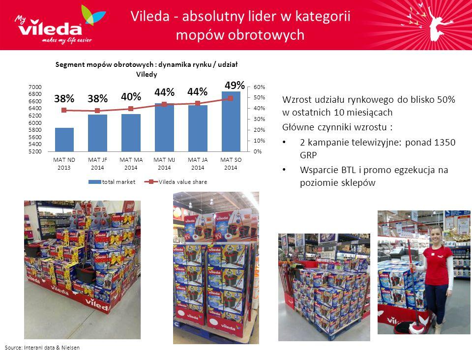 Wzrost udziału rynkowego do blisko 50% w ostatnich 10 miesiącach Główne czynniki wzrostu : 2 kampanie telewizyjne: ponad 1350 GRP Wsparcie BTL i promo egzekucja na poziomie sklepów Vileda - absolutny lider w kategorii mopów obrotowych Source: Interanl data & Nielsen