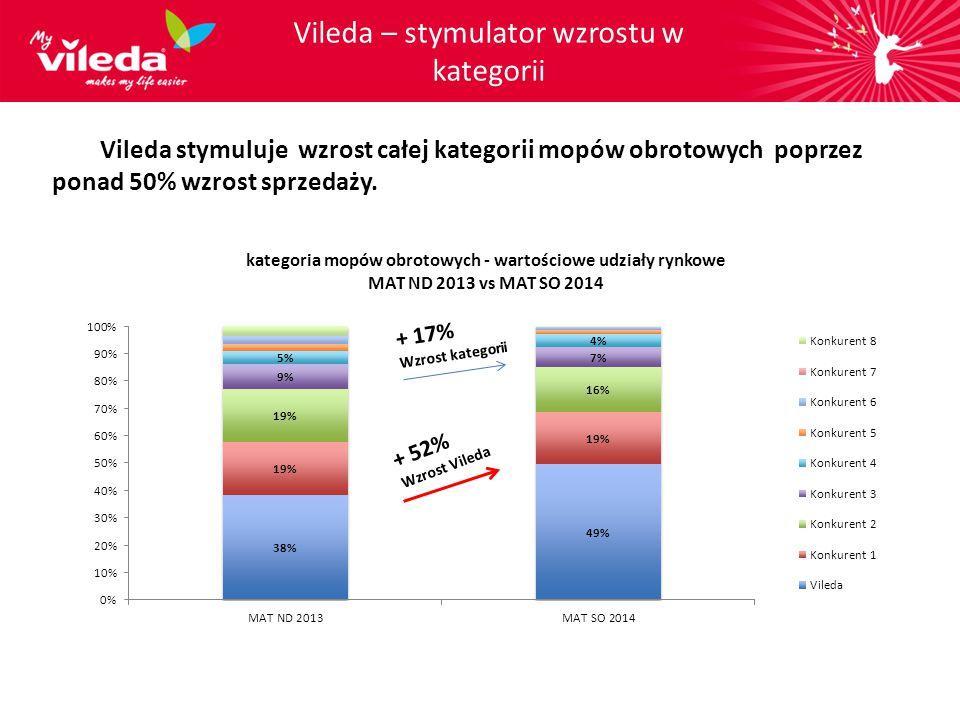Vileda stymuluje wzrost całej kategorii mopów obrotowych poprzez ponad 50% wzrost sprzedaży. Vileda – stymulator wzrostu w kategorii + 52% Wzrost Vile