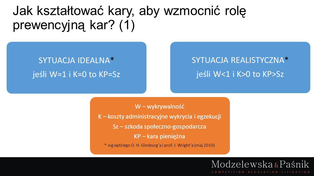 Jak kształtować kary, aby wzmocnić rolę prewencyjną kar? (1) SYTUACJA IDEALNA* jeśli W=1 i K=0 to KP=Sz W – wykrywalność K – koszty administracyjne wy