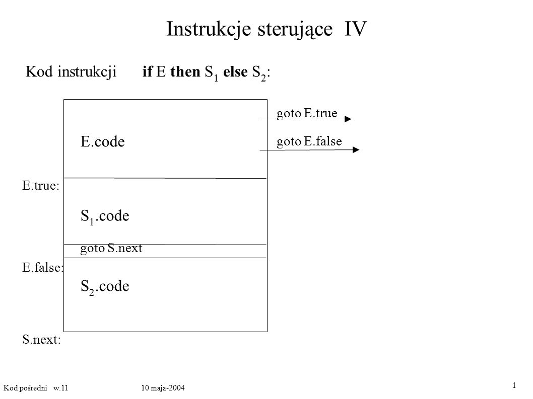 Instrukcje sterujące IV 1 Kod pośredni w.11 10 maja-2004 Kod instrukcji if E then S 1 else S 2 : E.code goto E.true goto E.false E.true: E.false: S 1.