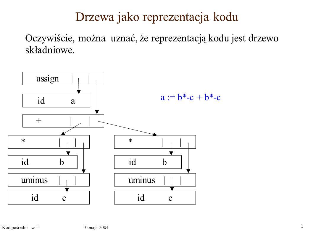 Szkic obiektowego generowania kodu class Expression () { Expression left, right; KodPośredni kod; Adres pozycja; void genkod(){} } // Expression; class Suma extends Expression() { void genkod() { left.gencod(); right.gencod(); t = g.nowaTymczas; gen( t := left.pozycja + right.pozycja); } } // Suma class Iloczyn extends Expression () { // podobnie } 1 Kod pośredni w.11 10 maja-2004