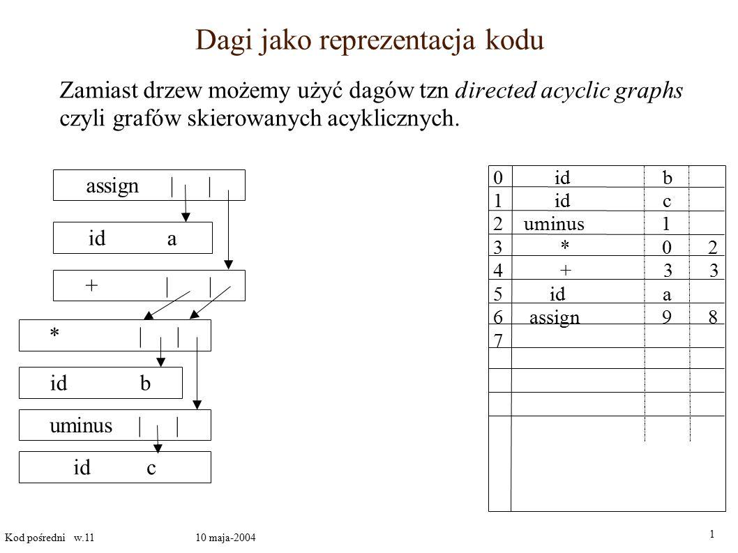 Instrukcje sterujące III 1 Kod pośredni w.11 10 maja-2004 Kod instrukcji while E do S 1 : E.code goto E.true goto E.false E.true: E.false: S 1.code S.begin: goto S.begin