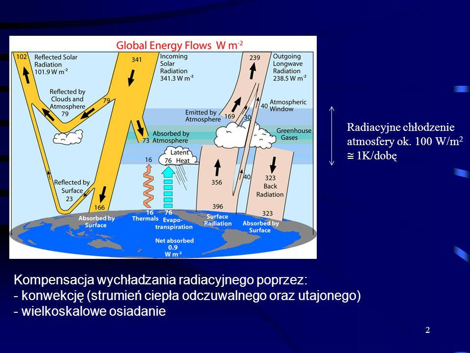 2 Radiacyjne chłodzenie atmosfery ok. 100 W/m 2  1K/dobę Kompensacja wychładzania radiacyjnego poprzez: - konwekcję (strumień ciepła odczuwalnego ora