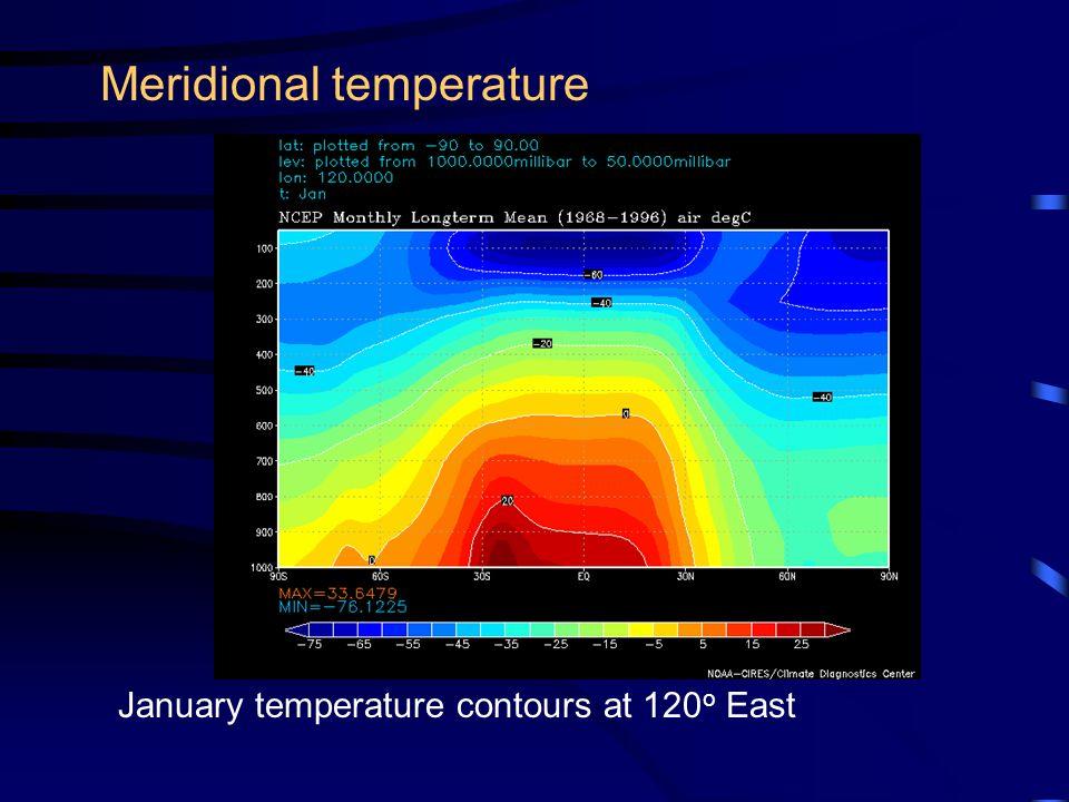 Meridional temperature January temperature contours at 120 o East