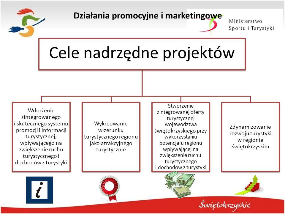 Działania promocyjne i marketingowe Cele nadrzędne projektów Wdrożenie zintegrowanego i skutecznego systemu promocji i informacji turystycznej, wpływa