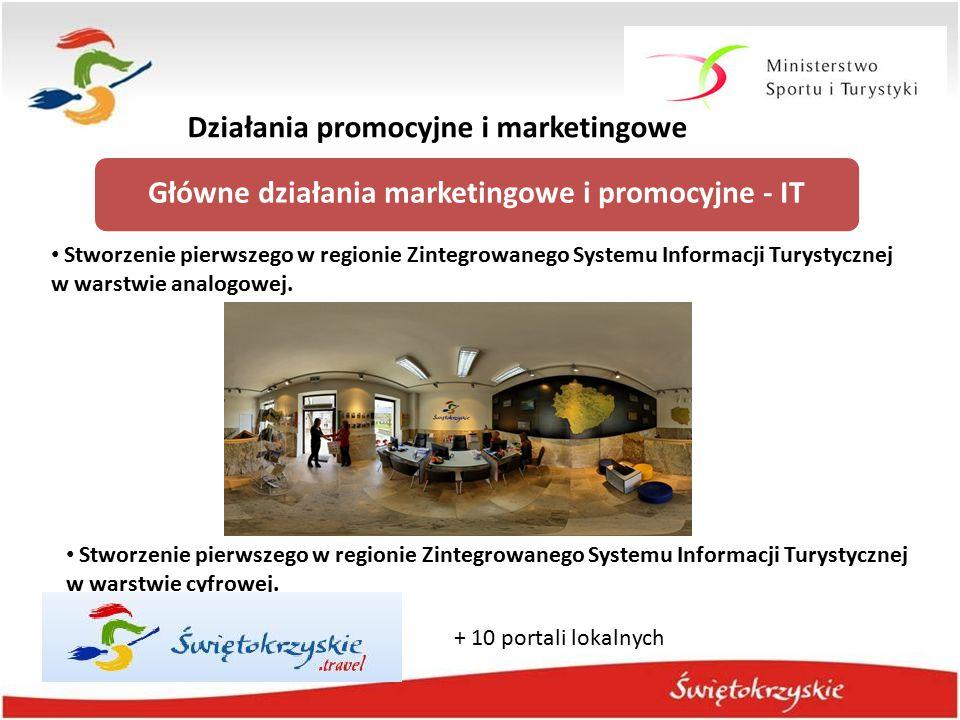 Działania promocyjne i marketingowe Główne działania marketingowe i promocyjne - IT Stworzenie pierwszego w regionie Zintegrowanego Systemu Informacji