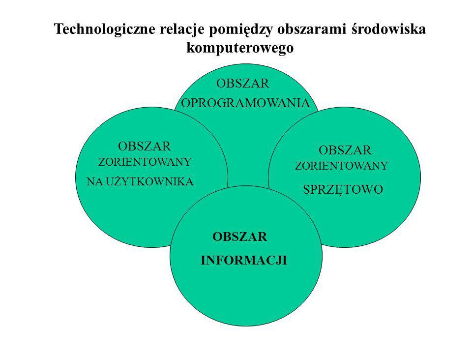 OBSZAR OPROGRAMOWANIA ZORIENTOWANY SPRZĘTOWO NA UŻYTKOWNIKA INFORMACJI Technologiczne relacje pomiędzy obszarami środowiska komputerowego