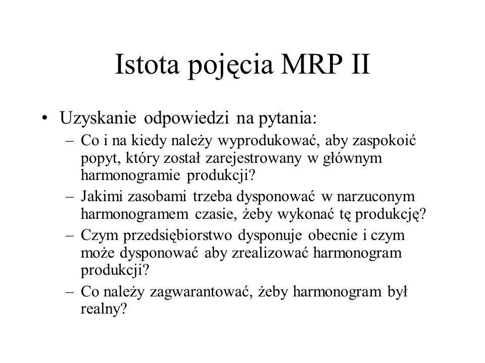 Istota pojęcia MRP II Uzyskanie odpowiedzi na pytania: –Co i na kiedy należy wyprodukować, aby zaspokoić popyt, który został zarejestrowany w głównym