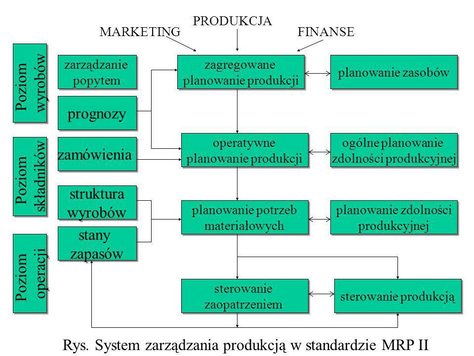 Rys. System zarządzania produkcją w standardzie MRP II zarządzanie popytem zarządzanie popytem prognozy zamówienia Poziom wyrobów Poziom wyrobów zagre