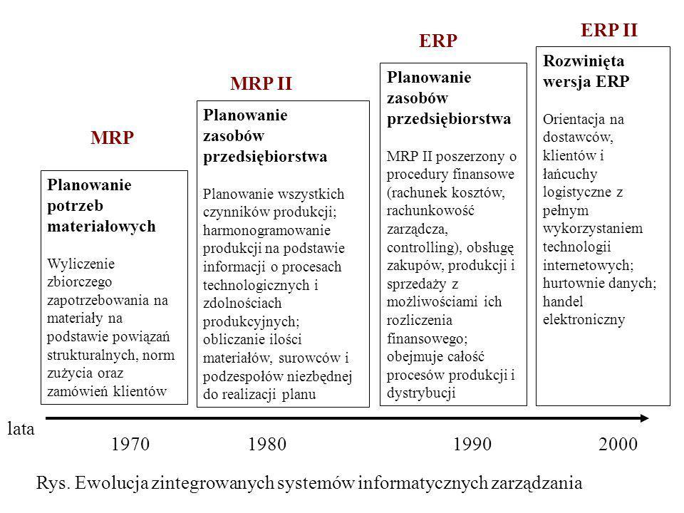 Rys. Ewolucja zintegrowanych systemów informatycznych zarządzania lata 1970 19801990 2000 Planowanie potrzeb materiałowych Wyliczenie zbiorczego zapot
