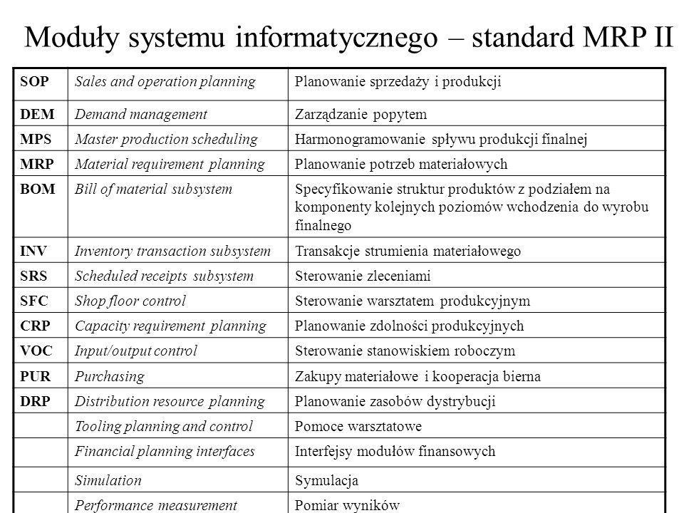 Moduły systemu informatycznego – standard MRP II SOPSales and operation planningPlanowanie sprzedaży i produkcji DEMDemand managementZarządzanie popyt