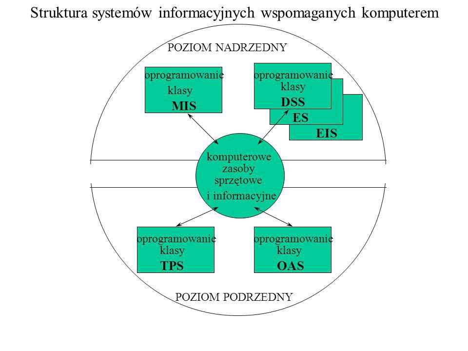 komputerowe zasoby sprzętowe i informacyjne oprogramowanie klasy MIS DSS ES EIS TPSOAS POZIOM NADRZEDNY POZIOM PODRZEDNY Struktura systemów informacyj