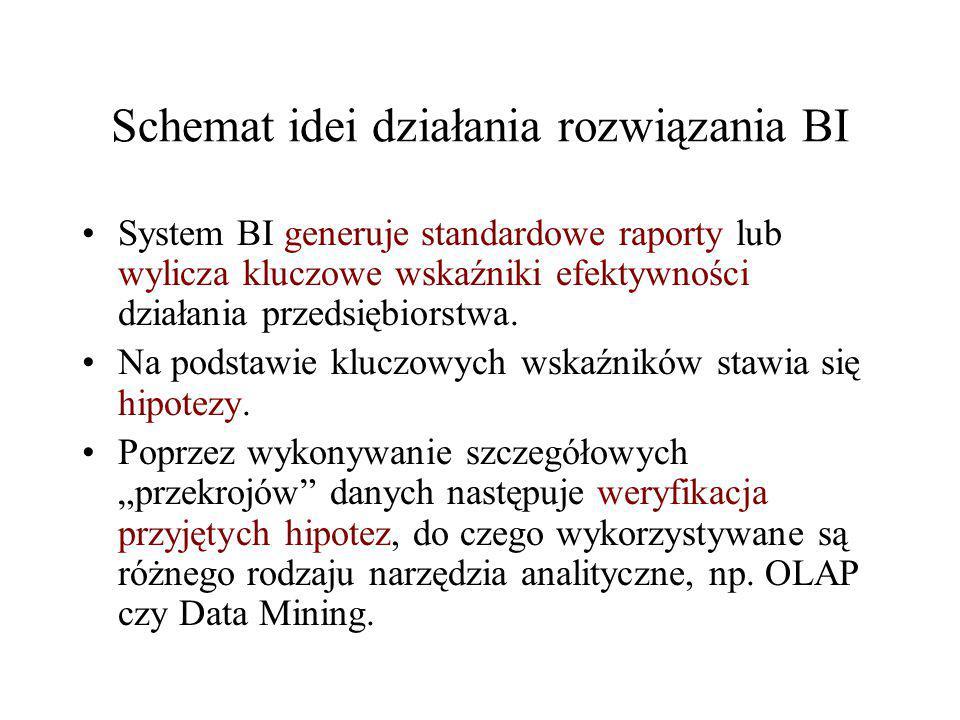 Schemat idei działania rozwiązania BI System BI generuje standardowe raporty lub wylicza kluczowe wskaźniki efektywności działania przedsiębiorstwa. N