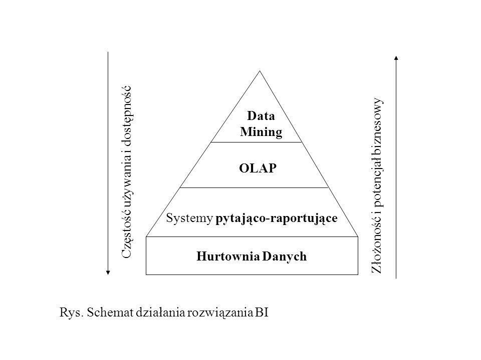 Hurtownia Danych Systemy pytająco-raportujące OLAP Data Mining Częstość używania i dostępność Złożoność i potencjał biznesowy Rys. Schemat działania r