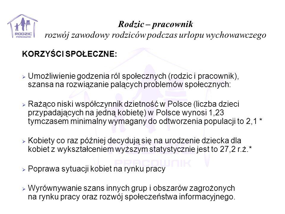 KORZYŚCI SPOŁECZNE:  Umożliwienie godzenia ról społecznych (rodzic i pracownik), szansa na rozwiązanie palących problemów społecznych:  Rażąco niski współczynnik dzietność w Polsce (liczba dzieci przypadających na jedną kobietę) w Polsce wynosi 1,23 tymczasem minimalny wymagany do odtworzenia populacji to 2,1 *  Kobiety co raz później decydują się na urodzenie dziecka dla kobiet z wykształceniem wyższym statystycznie jest to 27,2 r.ż.*  Poprawa sytuacji kobiet na rynku pracy  Wyrównywanie szans innych grup i obszarów zagrożonych na rynku pracy oraz rozwój społeczeństwa informacyjnego.