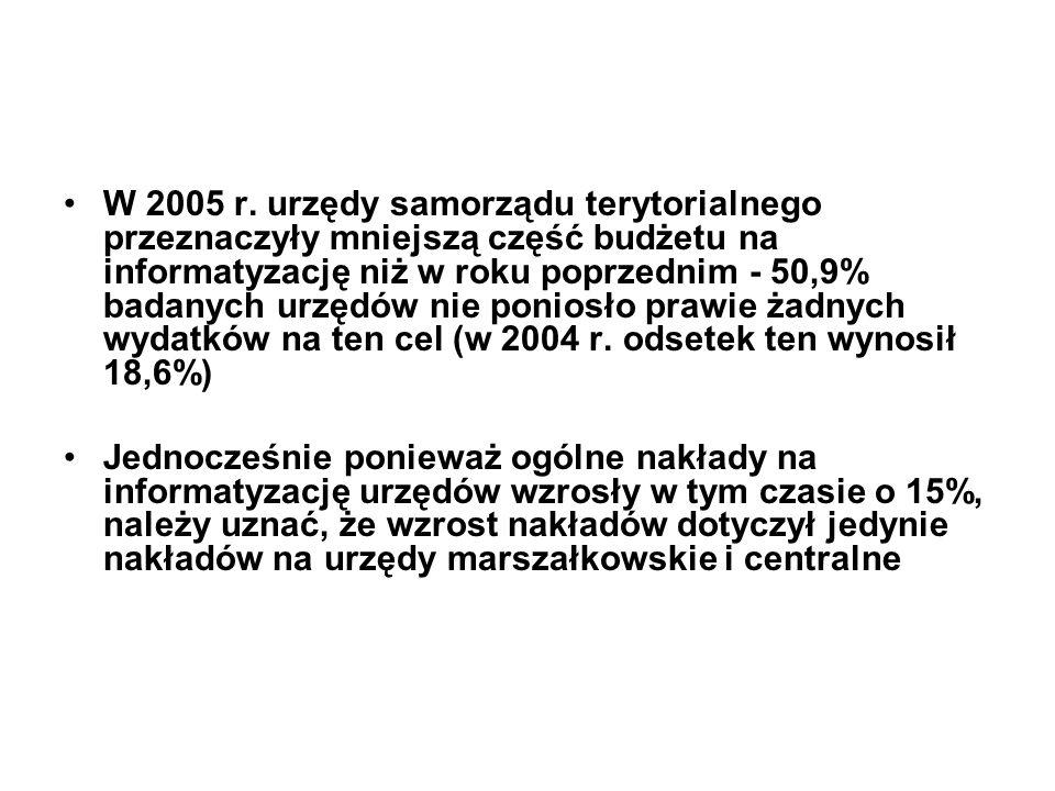 W 2005 r. urzędy samorządu terytorialnego przeznaczyły mniejszą część budżetu na informatyzację niż w roku poprzednim - 50,9% badanych urzędów nie pon