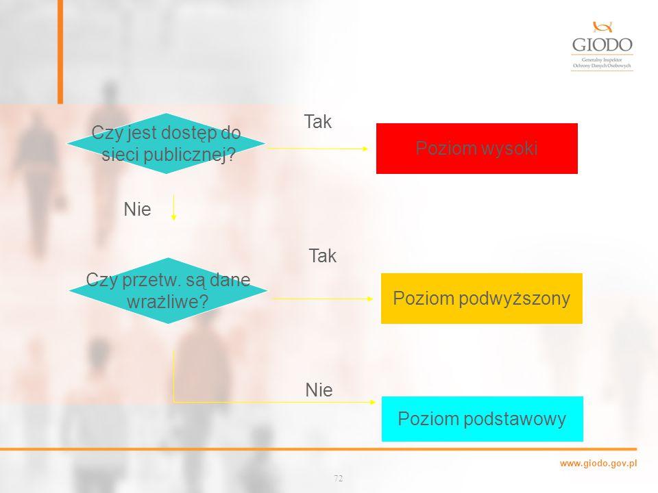 www.giodo.gov.pl Czy jest dostęp do sieci publicznej.