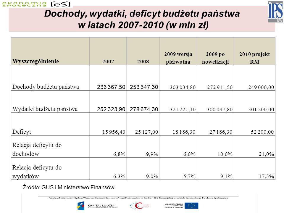 Wyszczególnienie 20072008 2009 wersja pierwotna 2009 po nowelizacji 2010 projekt RM Dochody budżetu państwa 236 367,50253 547,30 303 034,80272 911,50249 000,00 Wydatki budżetu państwa 252 323,90278 674,30 321 221,10300 097,80301 200,00 Deficyt 15 956,4025 127,0018 186,3027 186,3052 200,00 Relacja deficytu do dochodów 6,8%9,9%6,0%10,0%21,0% Relacja deficytu do wydatków 6,3%9,0%5,7%9,1%17,3% Dochody, wydatki, deficyt budżetu państwa w latach 2007-2010 (w mln zł) Źródło: GUS i Ministerstwo Finansów