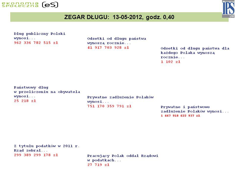 ZEGAR DŁUGU: 13-05-2012, godz. 0,40