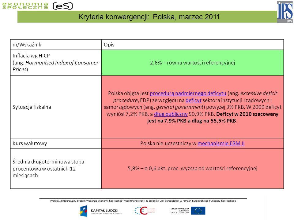 m/WskaźnikOpis Inflacja wg HICP (ang. Harmonised Index of Consumer Prices) 2,6% – równa wartości referencyjnej Sytuacja fiskalna Polska objęta jest pr