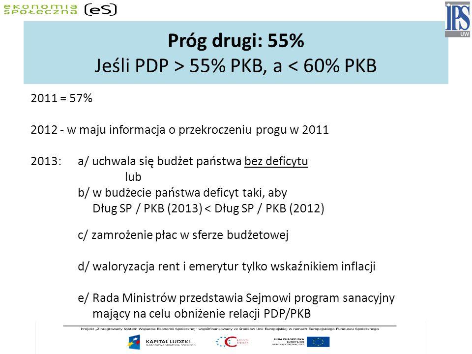 Próg drugi: 55% Jeśli PDP > 55% PKB, a < 60% PKB 2011 = 57% 2012 - w maju informacja o przekroczeniu progu w 2011 2013: a/ uchwala się budżet państwa