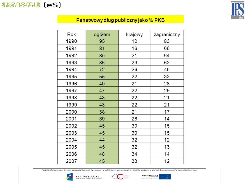 Państwowy dług publiczny jako % PKB Rokogółemkrajowyzagraniczny 1990951283 1991811666 1992852164 1993862363 1994722646 1995552233 1996492128 199747222