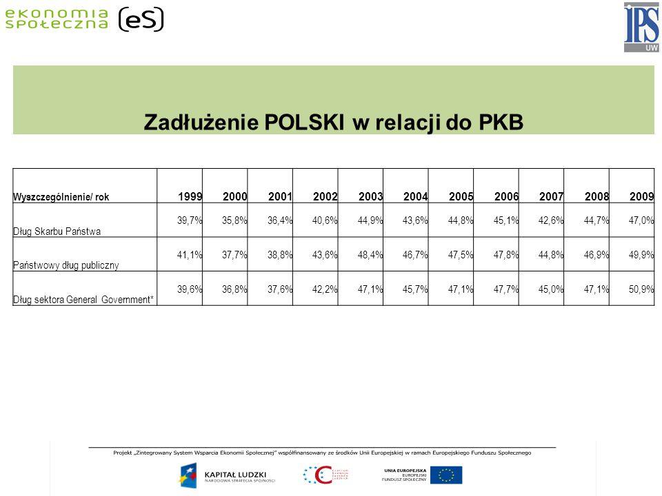 Zadłużenie POLSKI w relacji do PKB Wyszczególnienie/ rok 19992000200120022003200420052006200720082009 Dług Skarbu Państwa 39,7%35,8%36,4%40,6%44,9%43,6%44,8%45,1%42,6%44,7%47,0% Państwowy dług publiczny 41,1%37,7%38,8%43,6%48,4%46,7%47,5%47,8%44,8%46,9%49,9% Dług sektora General Government* 39,6%36,8%37,6%42,2%47,1%45,7%47,1%47,7%45,0%47,1%50,9%