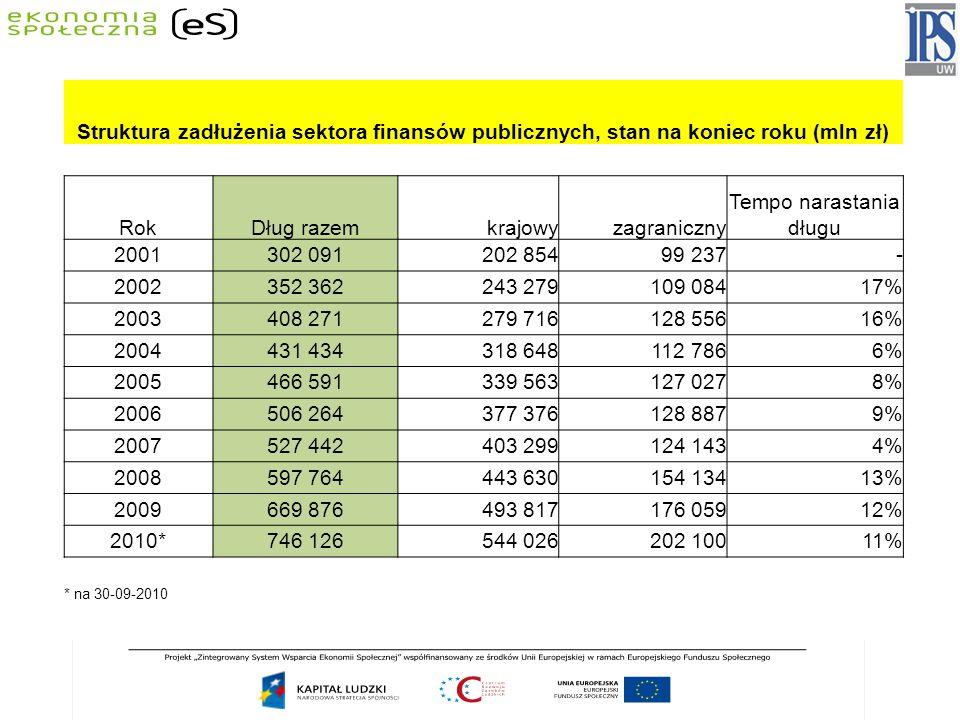 Struktura zadłużenia sektora finansów publicznych, stan na koniec roku (mln zł) RokDług razemkrajowyzagraniczny Tempo narastania długu 2001302 091202