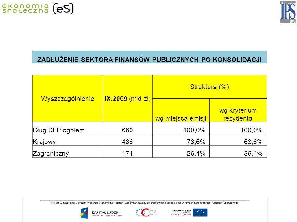 ZADŁUŻENIE SEKTORA FINANSÓW PUBLICZNYCH PO KONSOLIDACJI WyszczególnienieIX.2009 (mld zł) Struktura (%) wg miejsca emisji wg kryterium rezydenta Dług SFP ogółem660100,0% Krajowy48673,6%63,6% Zagraniczny17426,4%36,4%