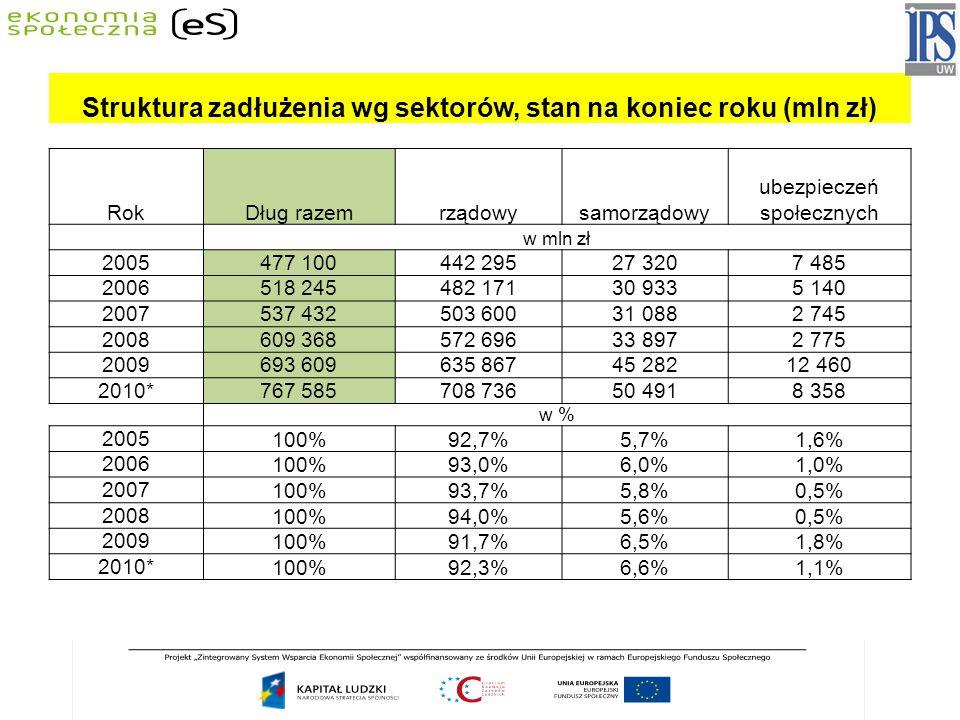 Struktura zadłużenia wg sektorów, stan na koniec roku (mln zł) RokDług razemrządowysamorządowy ubezpieczeń społecznych w mln zł 2005477 100442 29527 3