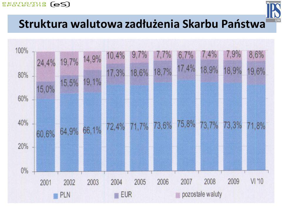 Struktura walutowa zadłużenia Skarbu Państwa