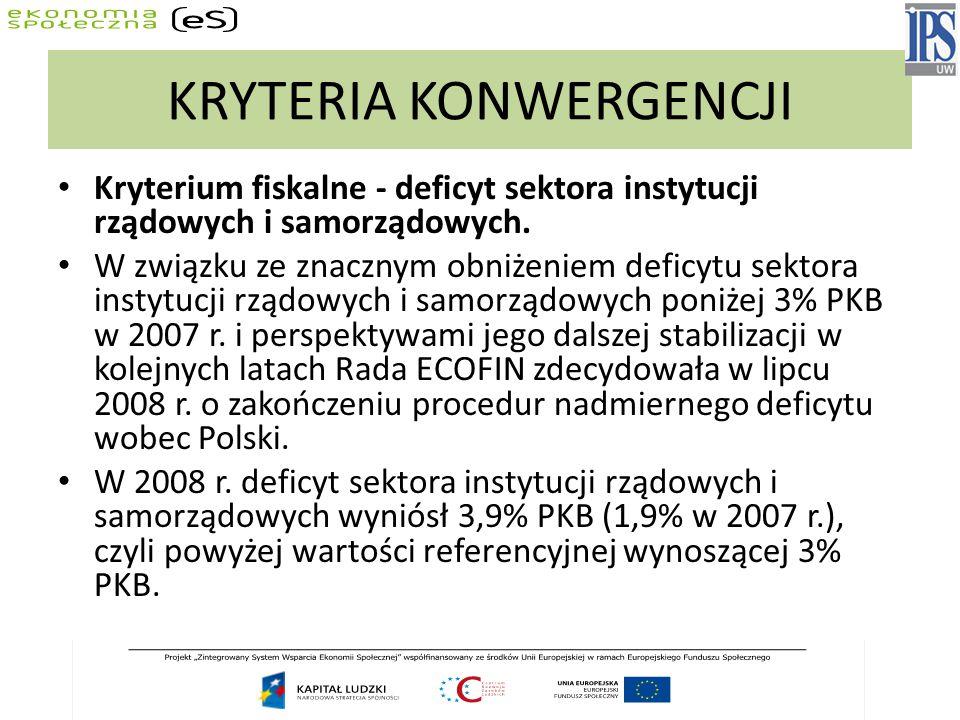 KRYTERIA KONWERGENCJI Kryterium fiskalne - deficyt sektora instytucji rządowych i samorządowych. W związku ze znacznym obniżeniem deficytu sektora ins