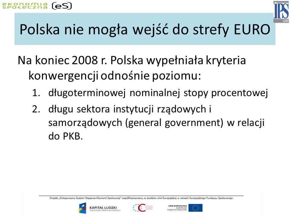 Polska nie mogła wejść do strefy EURO Na koniec 2008 r. Polska wypełniała kryteria konwergencji odnośnie poziomu: 1.długoterminowej nominalnej stopy p
