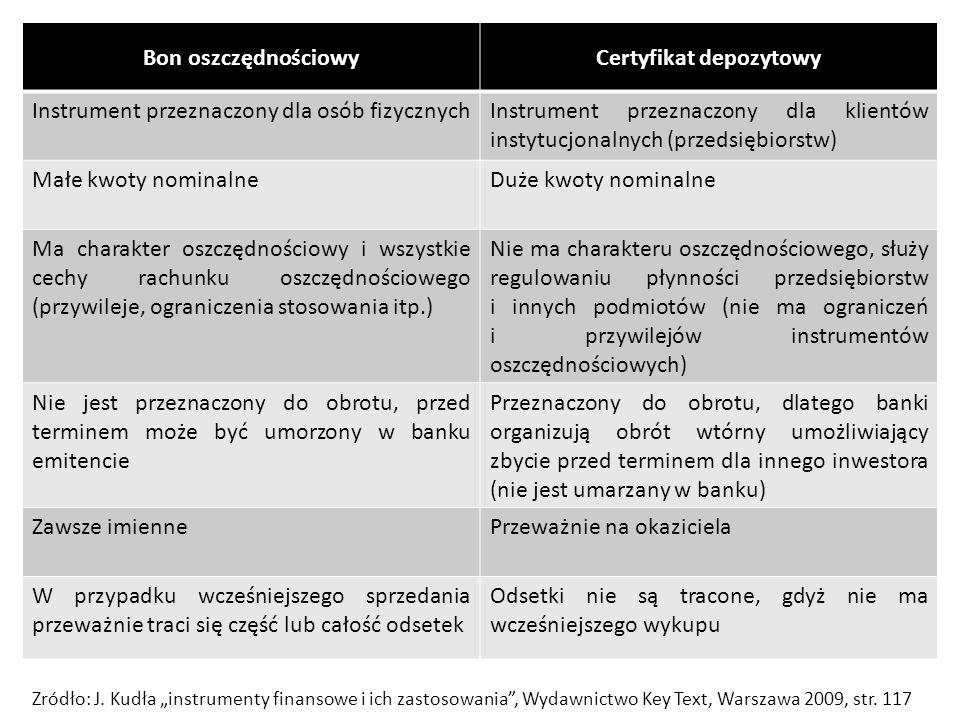 Bon oszczędnościowyCertyfikat depozytowy Instrument przeznaczony dla osób fizycznychInstrument przeznaczony dla klientów instytucjonalnych (przedsiębi