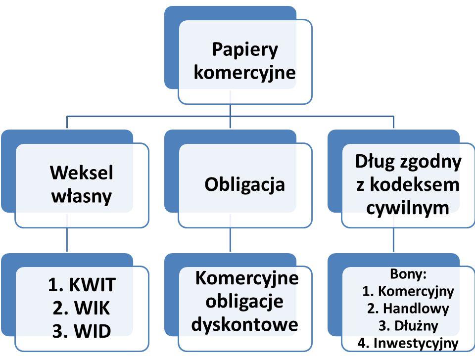 Papiery komercyjne Weksel własny 1. KWIT 2. WIK 3. WID Obligacja Komercyjne obligacje dyskontowe Dług zgodny z kodeksem cywilnym Bony: 1. Komercyjny 2