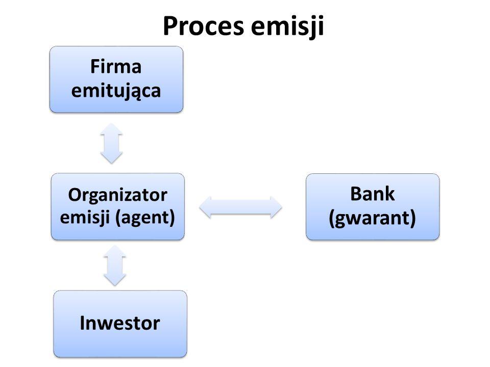 Firma emitująca Bank (gwarant) Inwestor Organizator emisji (agent) Proces emisji