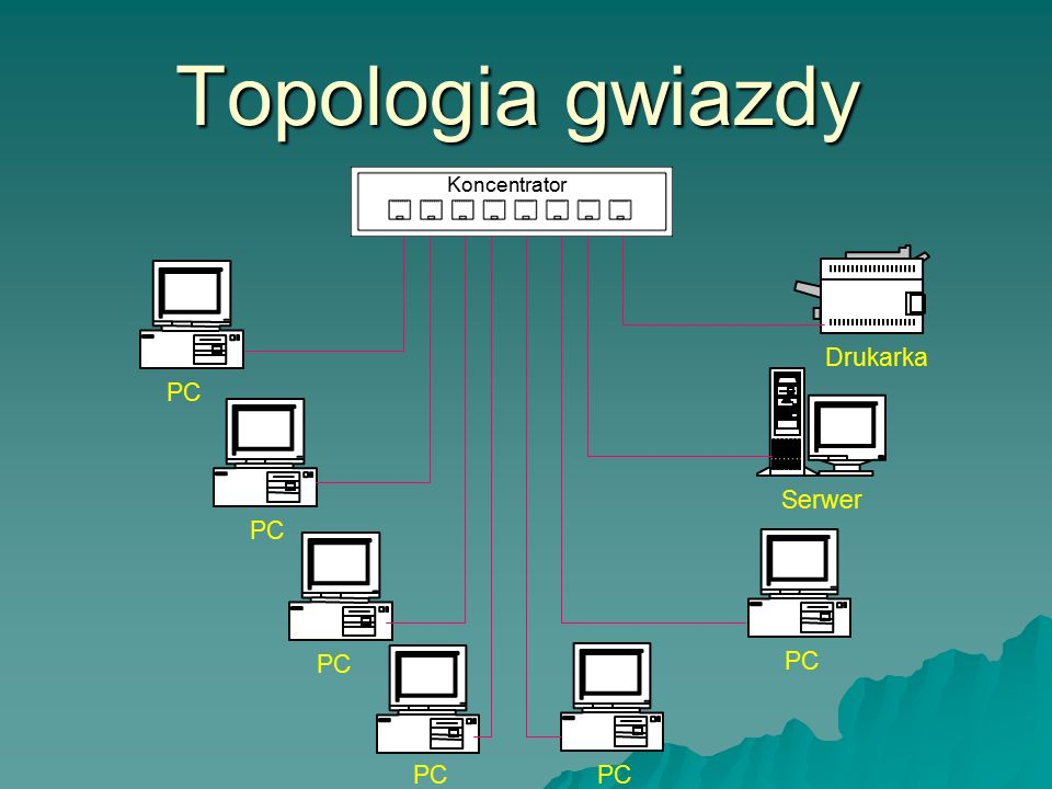Topologia gwiazdy PC Drukarka Serwer Koncentrator PC