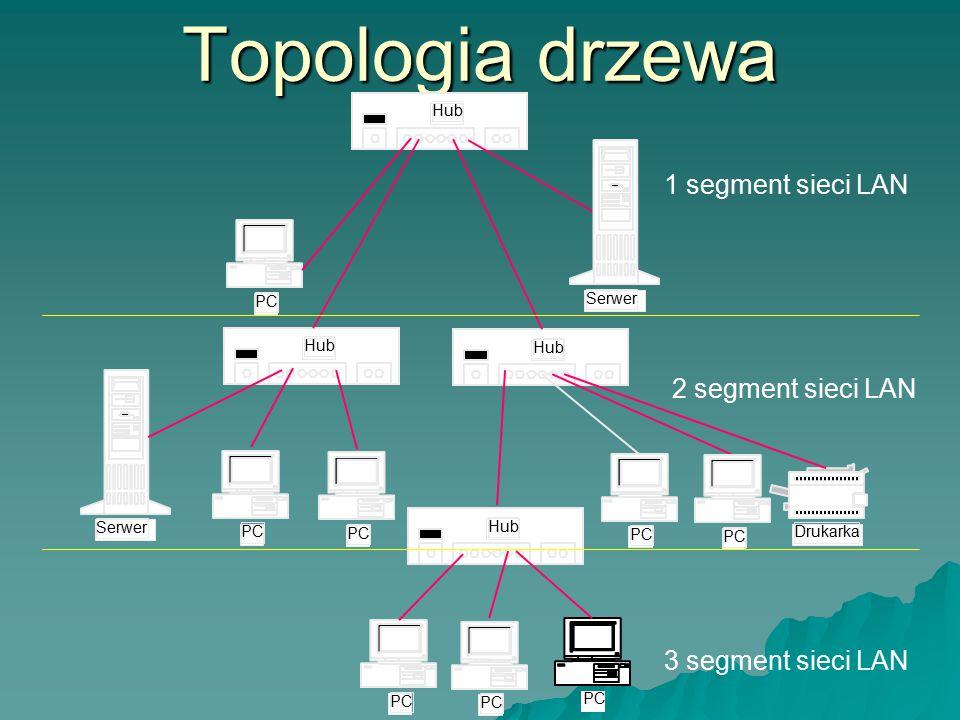 Topologia drzewa PC 2 segment sieci LAN 3 segment sieci LAN 1 segment sieci LAN