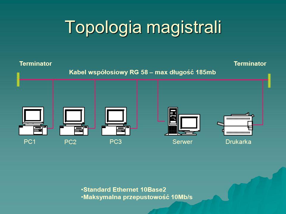 Topologia magistrali Standard Ethernet 10Base2 Maksymalna przepustowość 10Mb/s Serwer Terminator Drukarka PC2 Kabel współosiowy RG 58 – max długość 18