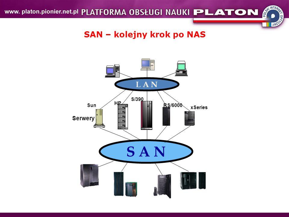 """SAN SAN to dedykowana sieć, której zadaniem jest: – łączyć urządzenia w sieci """"każdy z każdym – urządzenia: serwery/stacje robocze pamięci masowe: – macierze dyskowe, – biblioteki taśmowe – biblioteki optyczne (na wymarciu) – zapewnić wydajną transmisję danych pomiędzy urządzeniami pracującymi w sieci: Wydajność dzięki: – Zoptymalizowanemu protokołowi (FCP) – Sieci transportowej o małym opóźnieniu Pięć razy S: – Servers – SAN Fabric – Storage – Software – Services L A N S A N Serwery S/390 HP SunRS/6000 xSeries"""