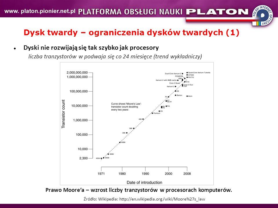 Dysk twardy – ograniczenia dysków twardych (1) Prawo Moore'a – wzrost liczby tranzystorów w procesorach komputerów. Źródło: Wikipedia: http://en.wikip