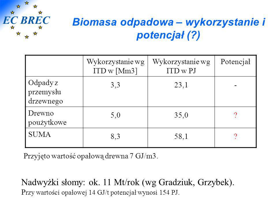 Biomasa odpadowa – wykorzystanie i potencjał (?) Wykorzystanie wg ITD w [Mm3] Wykorzystanie wg ITD w PJ Potencjał Odpady z przemysłu drzewnego 3,323,1