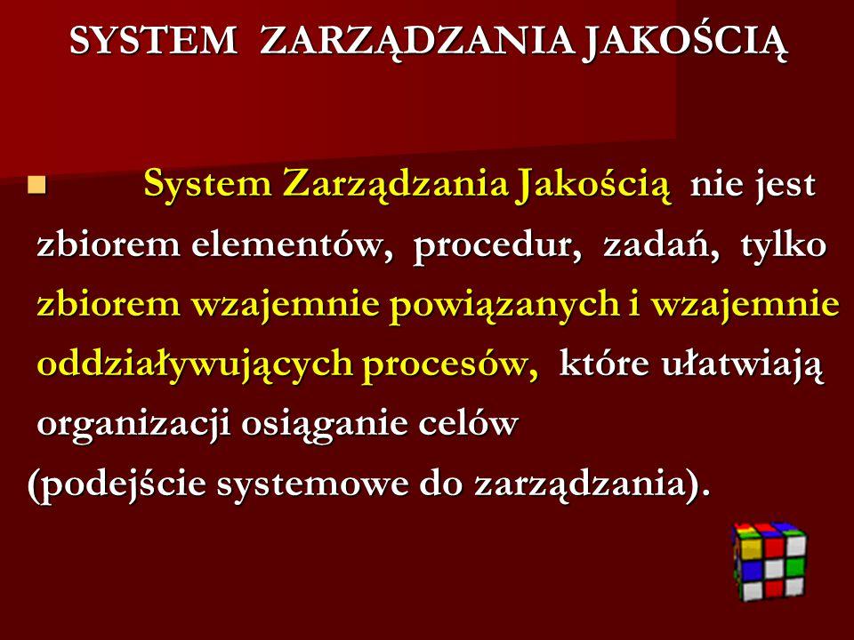 SYSTEM ZARZĄDZANIA JAKOŚCIĄ System Zarządzania Jakością nie jest System Zarządzania Jakością nie jest zbiorem elementów, procedur, zadań, tylko zbiorem elementów, procedur, zadań, tylko zbiorem wzajemnie powiązanych i wzajemnie zbiorem wzajemnie powiązanych i wzajemnie oddziaływujących procesów, które ułatwiają oddziaływujących procesów, które ułatwiają organizacji osiąganie celów organizacji osiąganie celów (podejście systemowe do zarządzania).