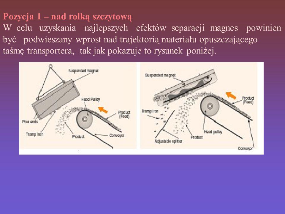 Pozycja 1 – nad rolką szczytową W celu uzyskania najlepszych efektów separacji magnes powinien być podwieszany wprost nad trajektorią materiału opuszczającego taśmę transportera, tak jak pokazuje to rysunek poniżej.