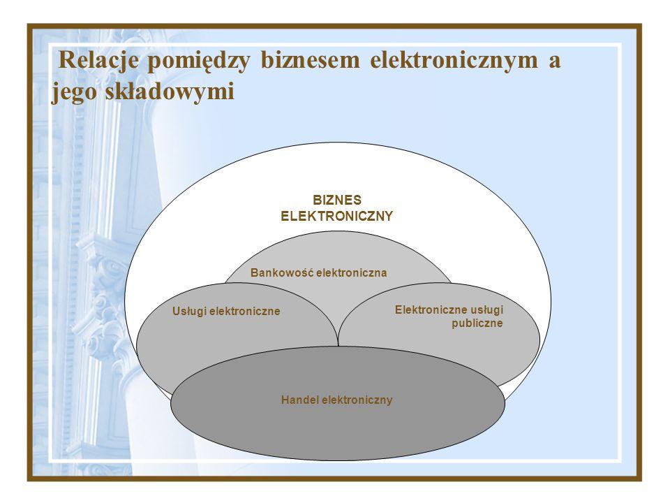 Relacje pomiędzy biznesem elektronicznym a jego składowymi BIZNES ELEKTRONICZNY Bankowość elektroniczna Usługi elektroniczne Elektroniczne usługi publ