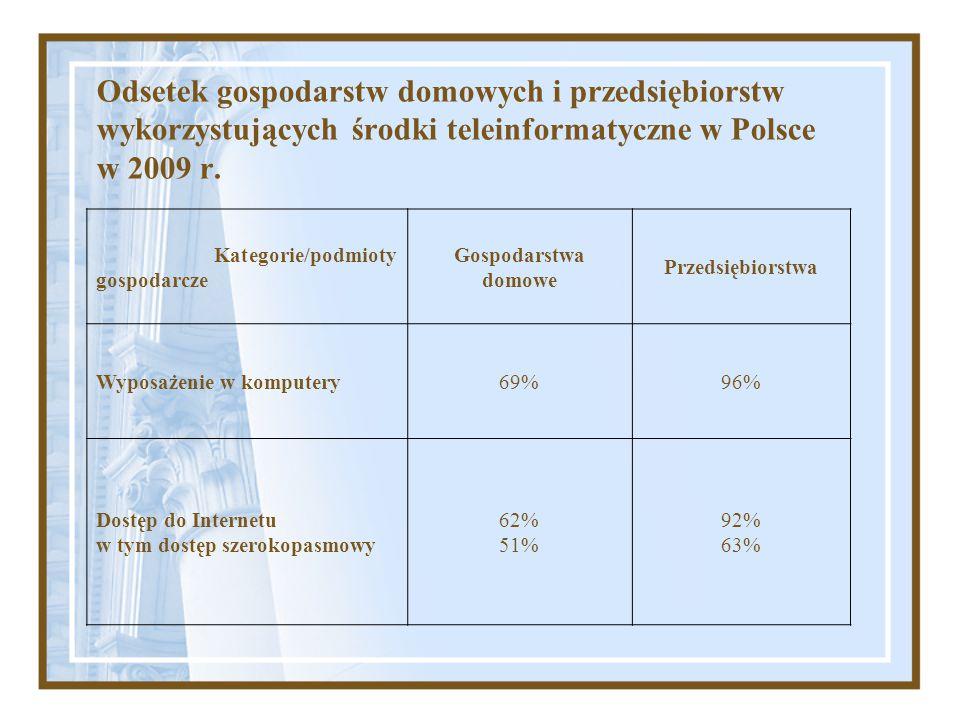 Odsetek gospodarstw domowych i przedsiębiorstw wykorzystujących środki teleinformatyczne w Polsce w 2009 r. Kategorie/podmioty gospodarcze Gospodarstw