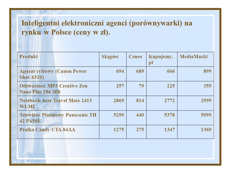 Inteligentni elektroniczni agenci (porównywarki) na rynku w Polsce (ceny w zł). ProduktSkąpiecCeneoKupujemy. pl MediaMarkt Aparat cyfrowy (Canon Power