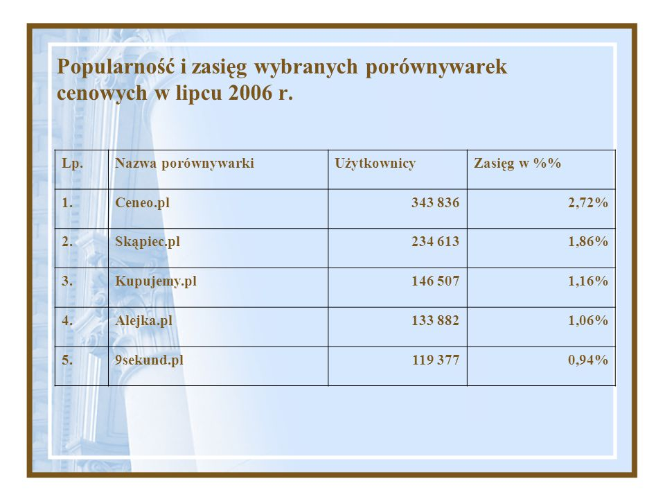 Popularność i zasięg wybranych porównywarek cenowych w lipcu 2006 r. Lp.Nazwa porównywarkiUżytkownicyZasięg w % 1.Ceneo.pl343 8362,72% 2.Skąpiec.pl234